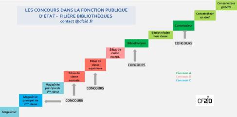 Concours Fonction Publique Categorie C Calendrier.Concours Des Bibliotheques De La Fonction Publique D Etat